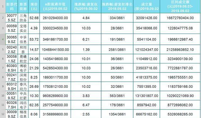 【股民】军工遭机构强势介入!强势潜力股名单一览!