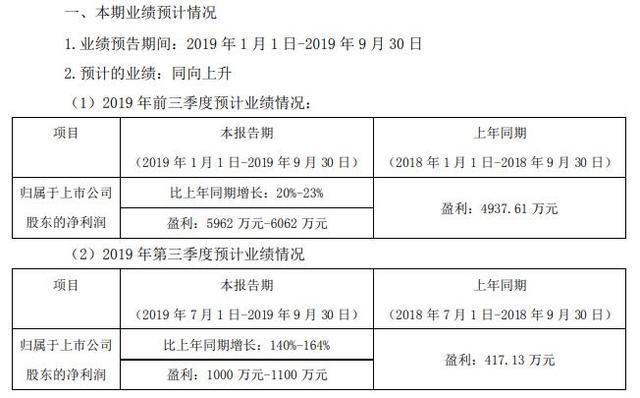【净利】朗进科技2019年前三季度净利5962万-6062万