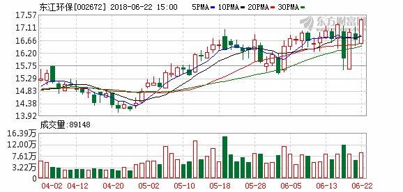 国金证券:东江环保买入评级