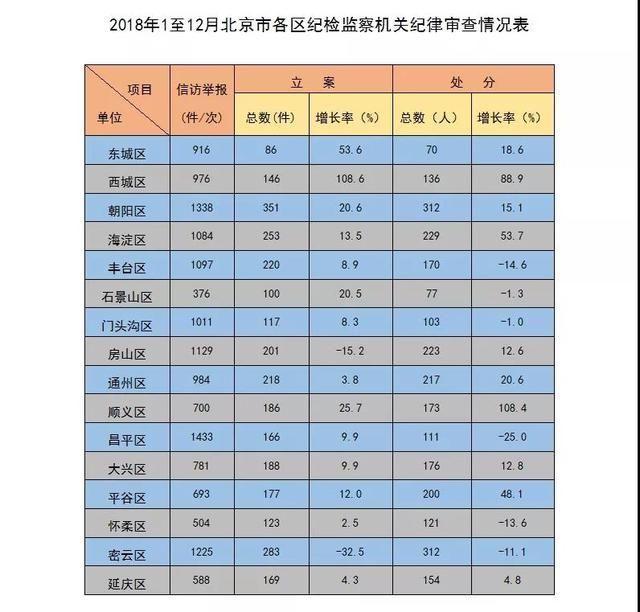 2018年北京市纪检监察机关处分厅局级干部95人