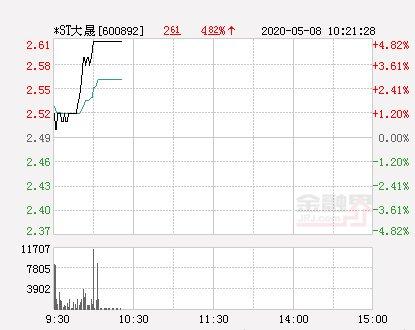 『净流出』快讯:*ST大晟涨停报于2.61元