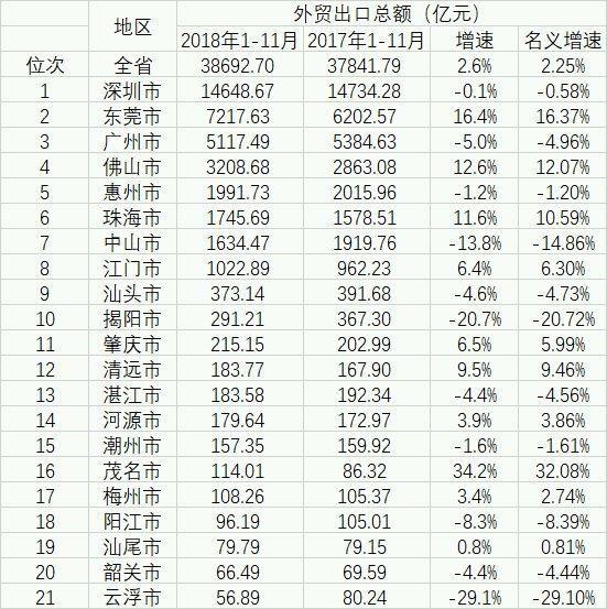 前11月广东各市经济成绩单:深圳广州各有所长 其他城市呢?