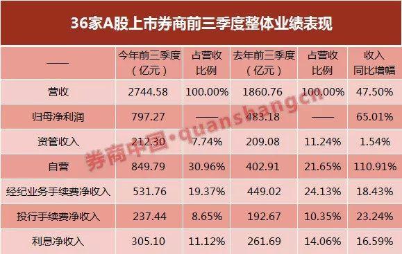 【净利】36家上市券商前三季业绩出炉 10家营收超百亿