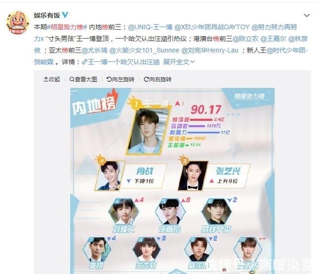 【粉丝】明星实力榜周榜:张艺兴提升9名,易烊千玺没上前五,肖战被反超
