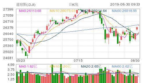 【美股】美股小幅高开,特斯拉股价大涨近4%
