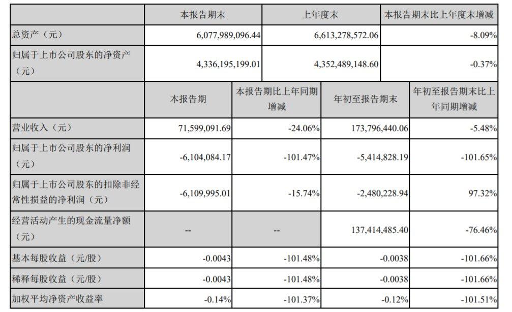 【同比】海航投资:第三季度营收7159.91万元 同比减2