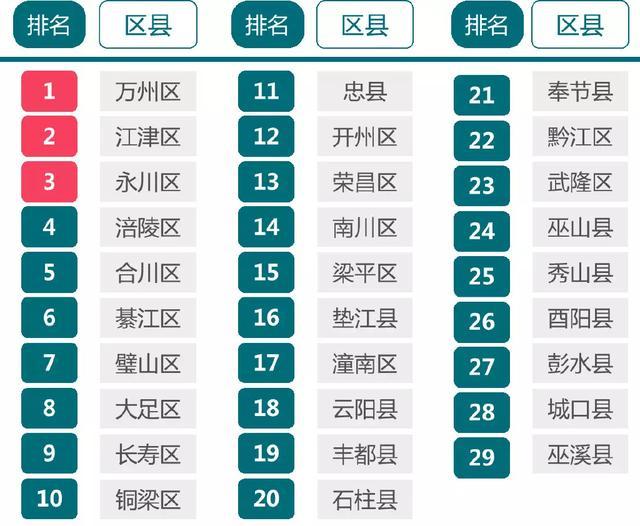 重庆区县综合实力排行榜揭晓:万州第一,江津第二,永川第三