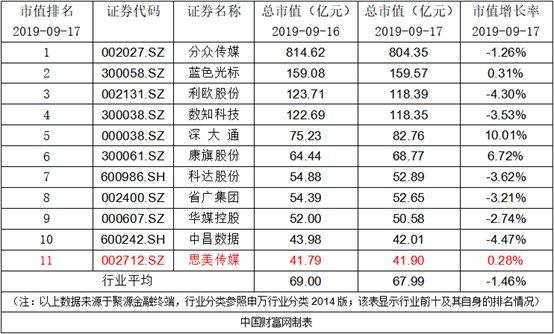 【思美传媒】思美传媒:公司累计回购股份达总股本的6.19%