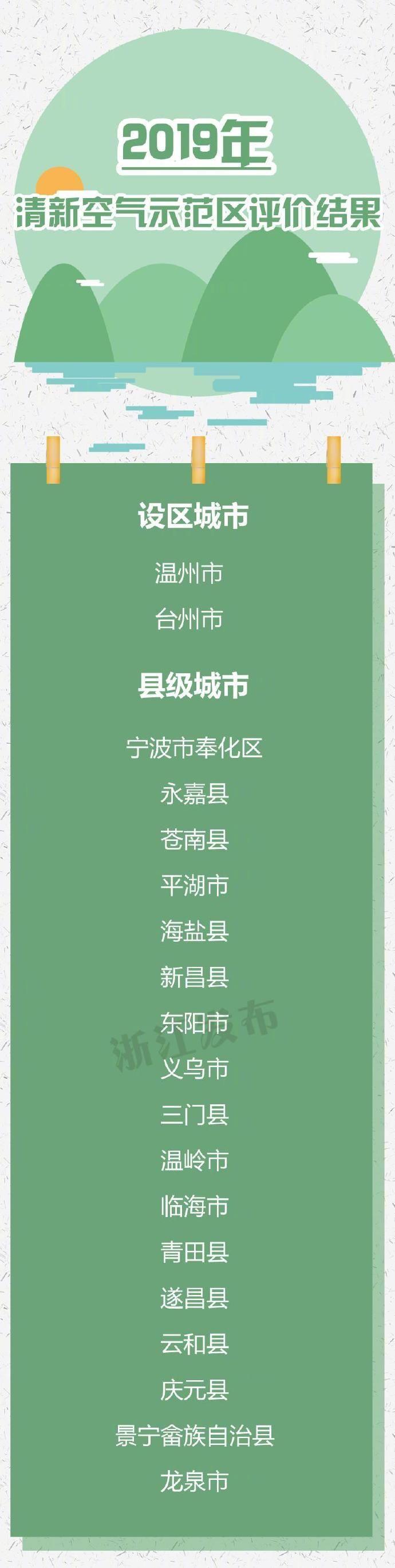 浙江2019年清新空气示范区评价结果出炉