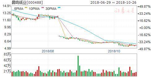 【延期】增持一年仅完成三分之一 晨鸣纸业控股股东亿