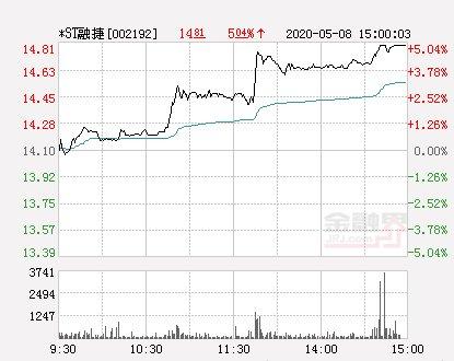 『涨停』快讯:*ST融捷涨停报于14.81元