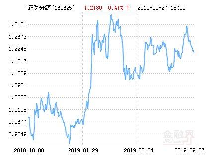 【分级】鹏华证券保险分级净值下跌1.89% 请保持关注