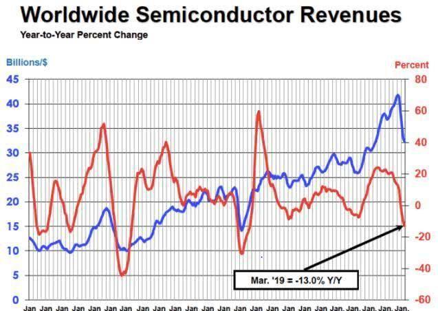 【市场份额】抢滩英特尔、英伟达市场份额,AMD真的胜券在握了吗(四)