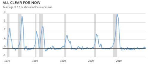 """【经济衰退】""""塞姆规则""""作为判断经济衰退的新指标"""