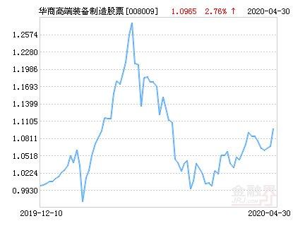 净值为1:华商高端装备制造股票净值上涨2.29% 请保持关注