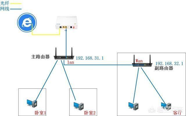 不用橋接,用有線怎麼連接2個路由器?