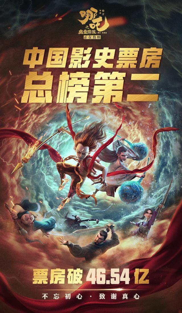 《哪吒之魔童降世》上映37天,票房突破46.54亿