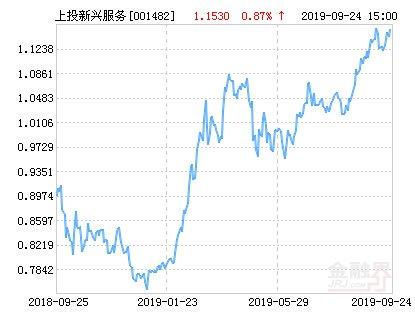 【上投摩根】上投摩根新兴服务股票净值下跌1.56% 请