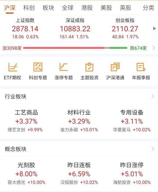 """[股市]强势复盘丨股市五月""""开门红"""" 百股涨停"""