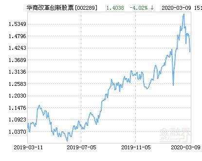 创新■华商改革创新股票净值上涨3.67% 请保持关注