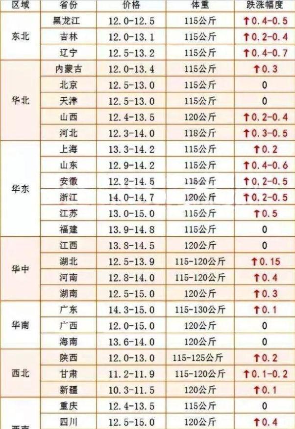 【生猪】8月28日生猪、肉毛鸡、肉苗鸡价格走势