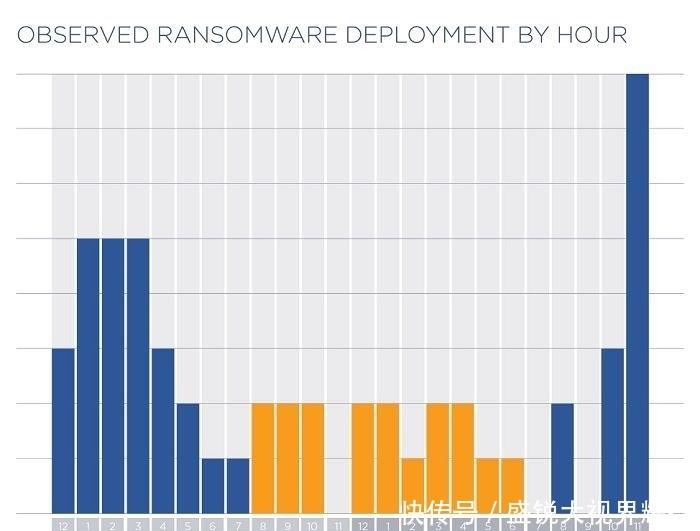 『上班』多数勒索软件会选择在IT人员不上班时发