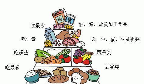 """『全民』【全民营养周】今天饮食你做到""""三减""""了吗?"""