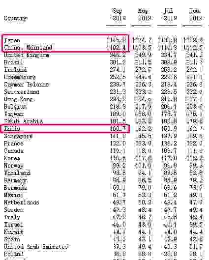 为何印度持有的美债仅1607亿美元,而中国、日本却都超过1万亿美元呢?