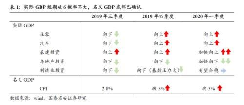 【gdp】国泰君安证券点评9月经济数据:增速破6风险大