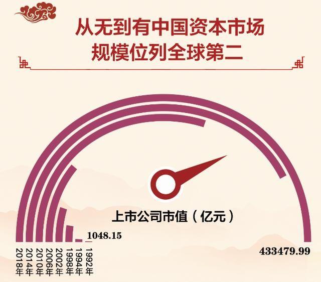 【首发】数说70年:上市公司首发和再融资累计逾13万