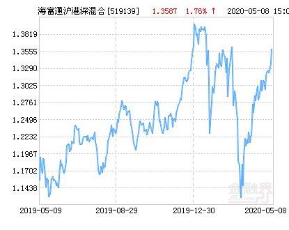 『管理该基金』海富通沪港深混合基金最新净值涨幅达1.76%