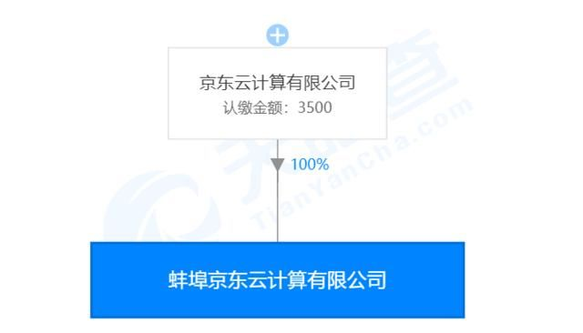 技术服务■最前线 | 内部品牌合并、密集成立新公司,京东云布局提速
