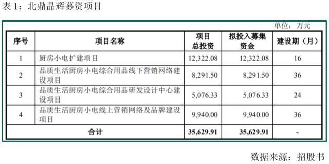 养生壶■北鼎晶辉再闯IPO:销售费用率高同行 募投项目或难消化