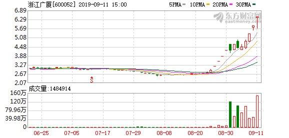 【牛股】历史低位的绩优低估值股曝光 最牛股12天翻倍