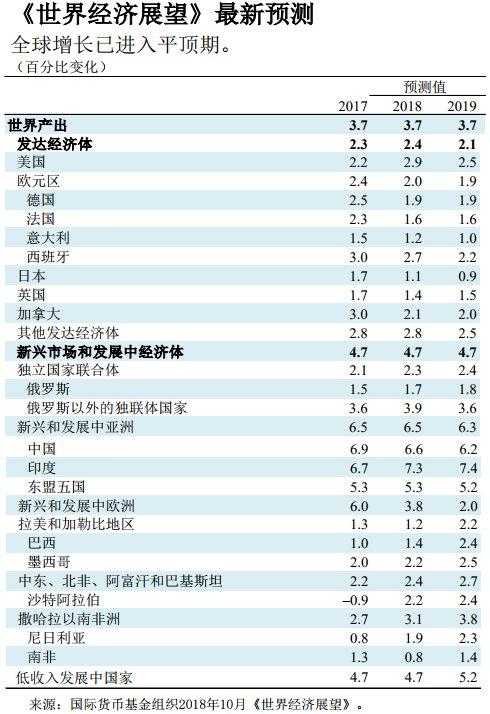 2019年世界gdp排名_2019上半年城市GDP排行出炉,沈阳在第几位(3)