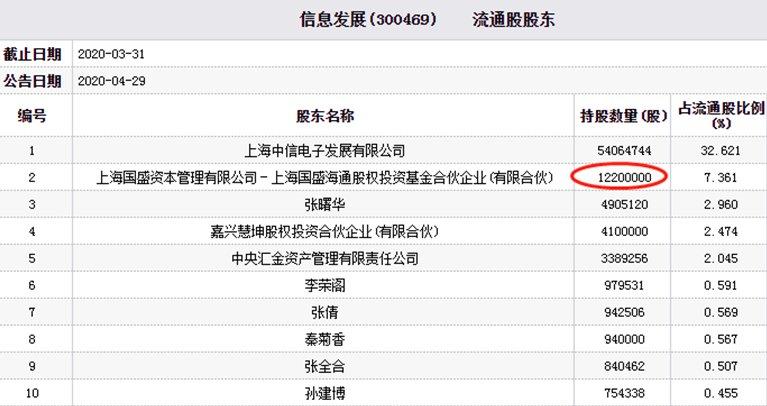 跌停■信息发展股价跌停 上海国盛资本为第二大流通股东