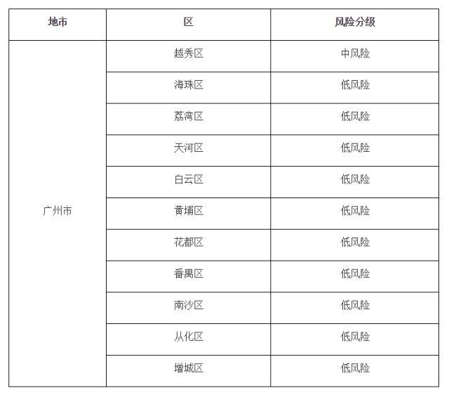『广州市』广州市各区最新风险等级公布!这个区中风险,其余十区低风险