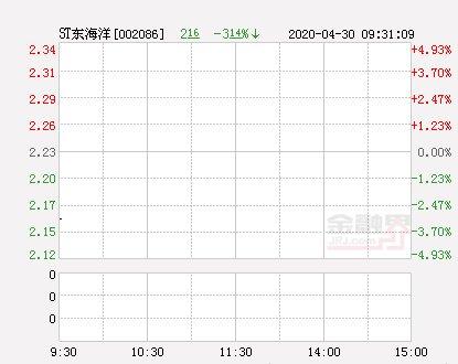 「跌停」快讯:ST东海洋跌停报于2.12元