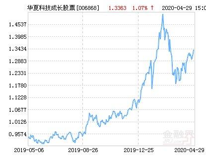 持仓比例3:华夏科技成长股票净值上涨3.79% 请保持关注