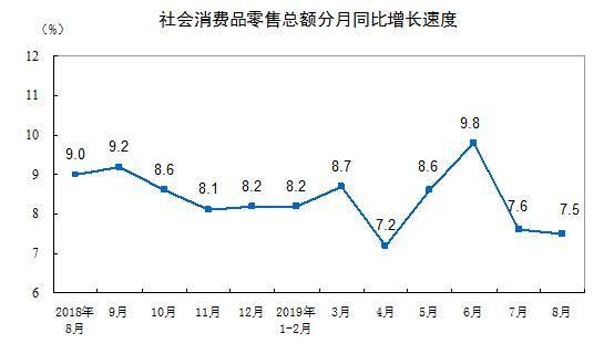 【增长】国家统计局:2019年8月份社会消费品零售总额