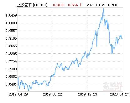 『智慧』上投摩根智慧互联股票净值上涨1.65% 请保持关注