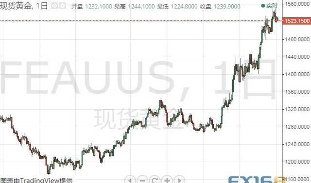 【英镑】美元大爆发、金价一度逼近1520 黄金、白银、
