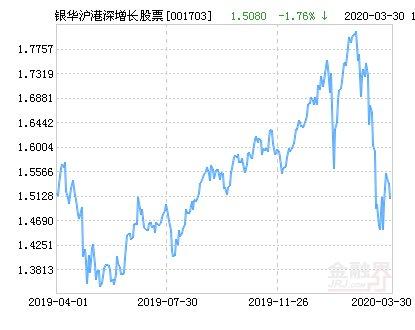 『上涨』银华沪港深增长股票净值上涨1.79% 请保持关注