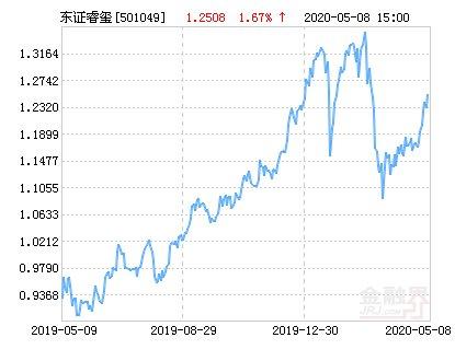 【收益】东方红睿玺三年定开混合基金最新净值涨幅达1.67%