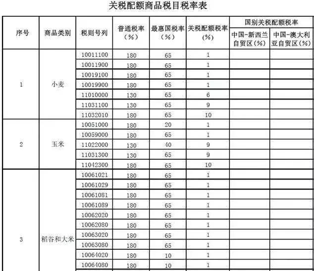 """【玉米】玉米价格""""1元""""要终止?400万吨进口玉米要"""