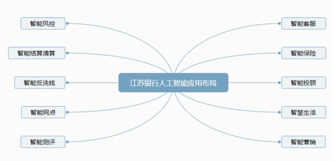 机器学习技:江苏银行 VS 南京银行:人工智能布局全面PK