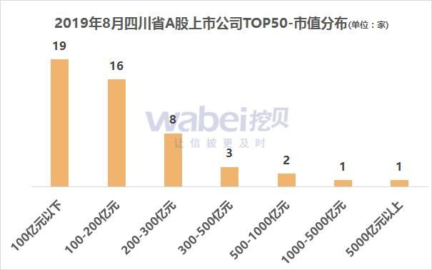 【sz】报告|2019年8月四川省A股上市公司市值TOP50