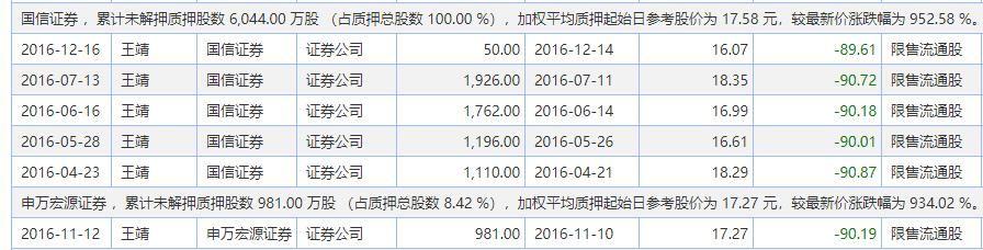 【资产减值】券商股权质押之殇:12家计提资产减值近1