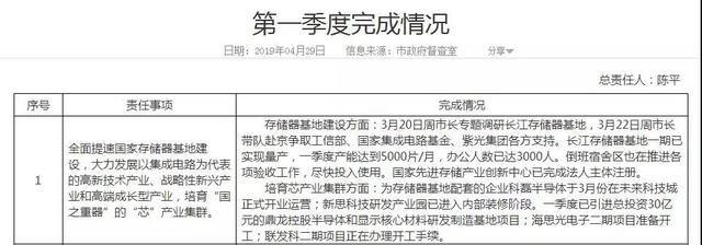 中国芯永不停歇:长江存储基地一期实现量产,Q1月产能达5000片