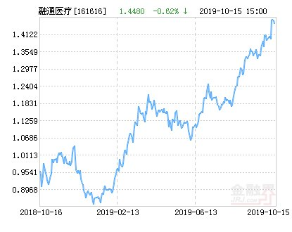 【高景】融通医疗保健行业A基金最新净值涨幅达1.73%